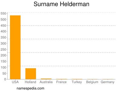 Surname Helderman