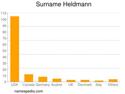 Surname Heldmann