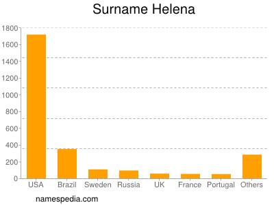 Surname Helena