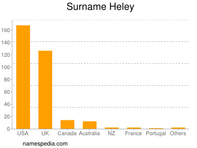 Surname Heley