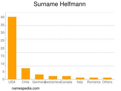 Surname Helfmann