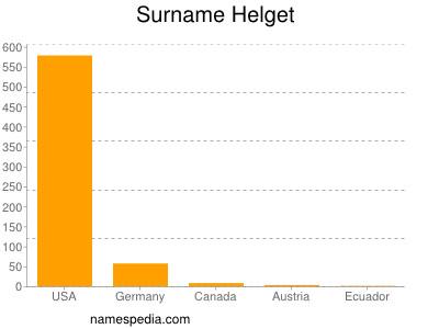 Surname Helget