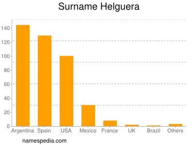 Surname Helguera