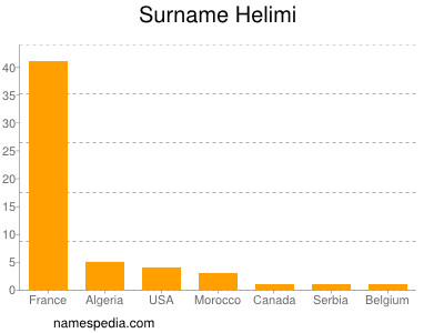Surname Helimi