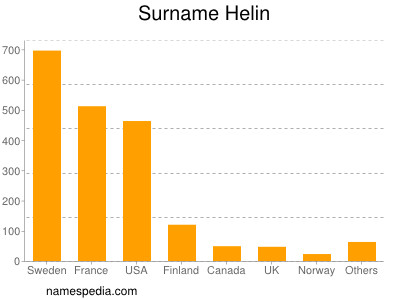 Surname Helin