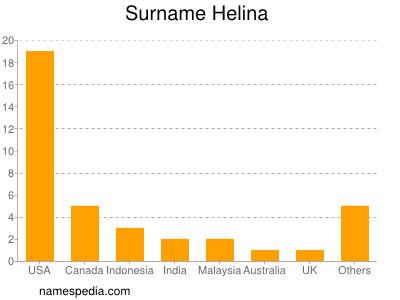 Surname Helina