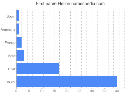 Given name Helion