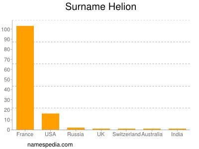 Surname Helion
