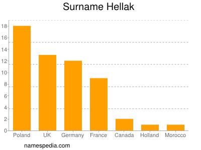 Surname Hellak
