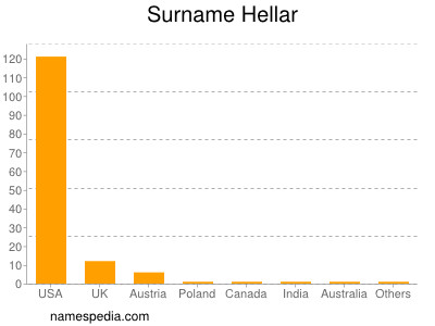 Surname Hellar