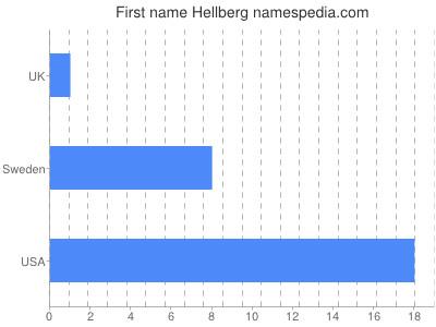 Given name Hellberg