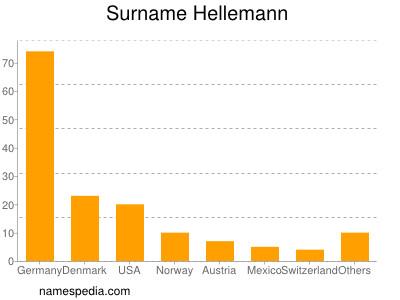 Familiennamen Hellemann