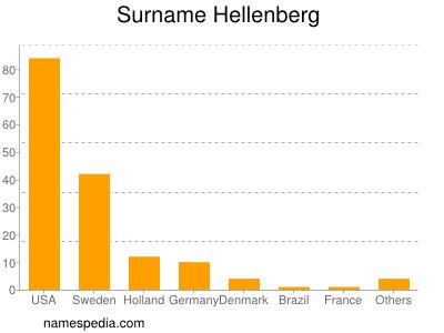 Surname Hellenberg