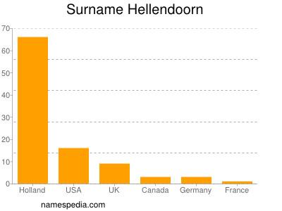 Surname Hellendoorn