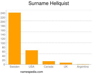 Surname Hellquist