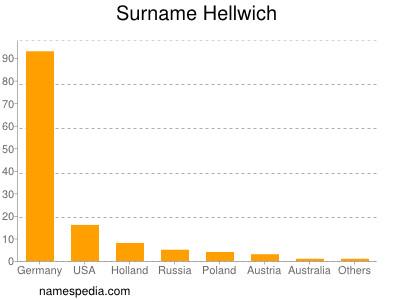 Surname Hellwich