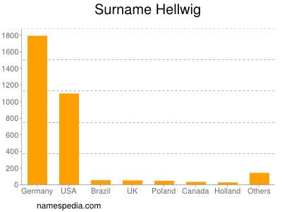 Surname Hellwig