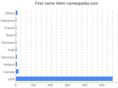Given name Helm
