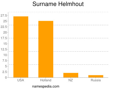 Surname Helmhout