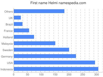 Given name Helmi