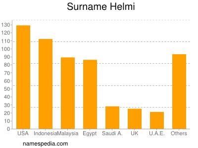 Surname Helmi