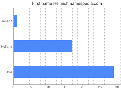 Given name Helmich