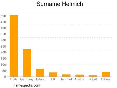 Surname Helmich