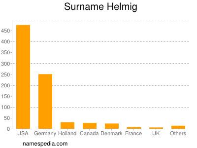Surname Helmig