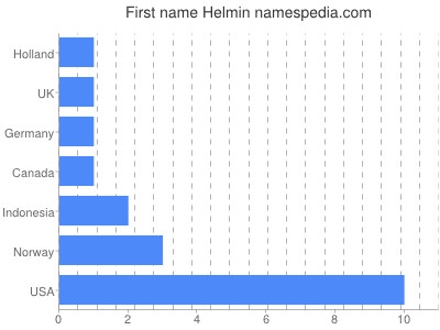 Given name Helmin