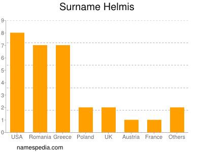Surname Helmis