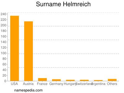 Surname Helmreich