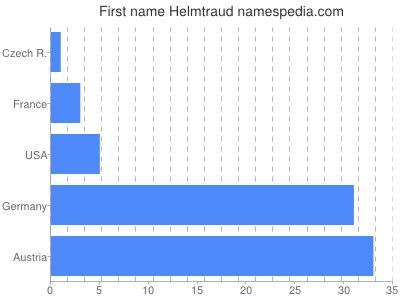 Given name Helmtraud
