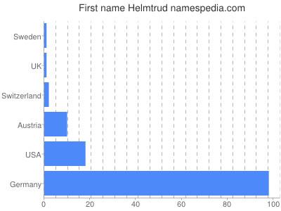 Given name Helmtrud