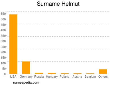 Surname Helmut