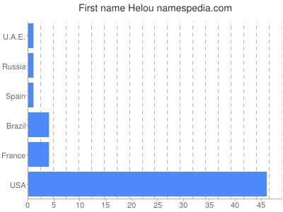 Given name Helou