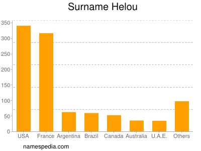 Surname Helou
