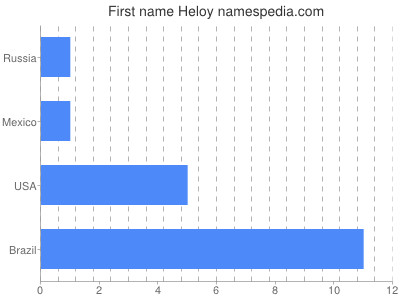 Given name Heloy