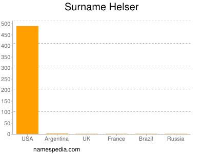 Surname Helser