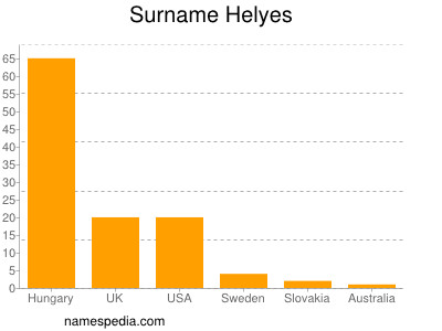 Surname Helyes