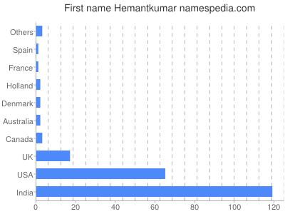 Given name Hemantkumar