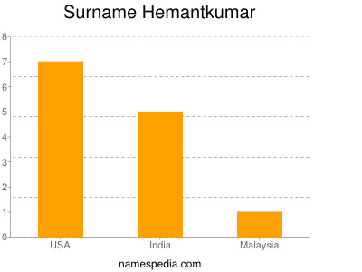 Surname Hemantkumar