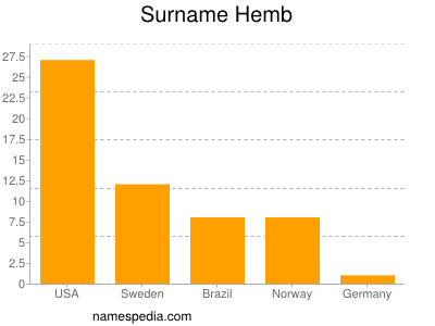 Surname Hemb