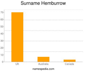 Surname Hemburrow