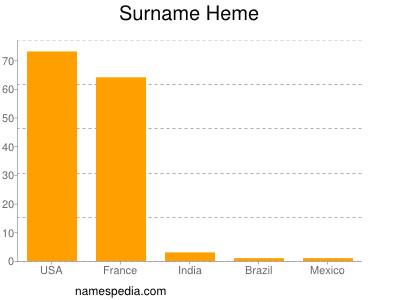 Surname Heme