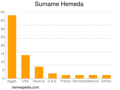 Surname Hemeda