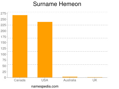 Surname Hemeon