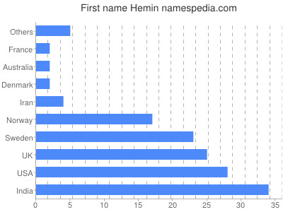 Given name Hemin