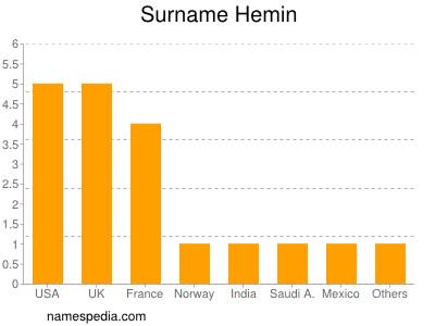 Surname Hemin