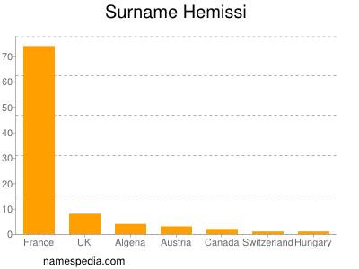Surname Hemissi