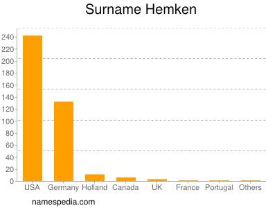 Surname Hemken